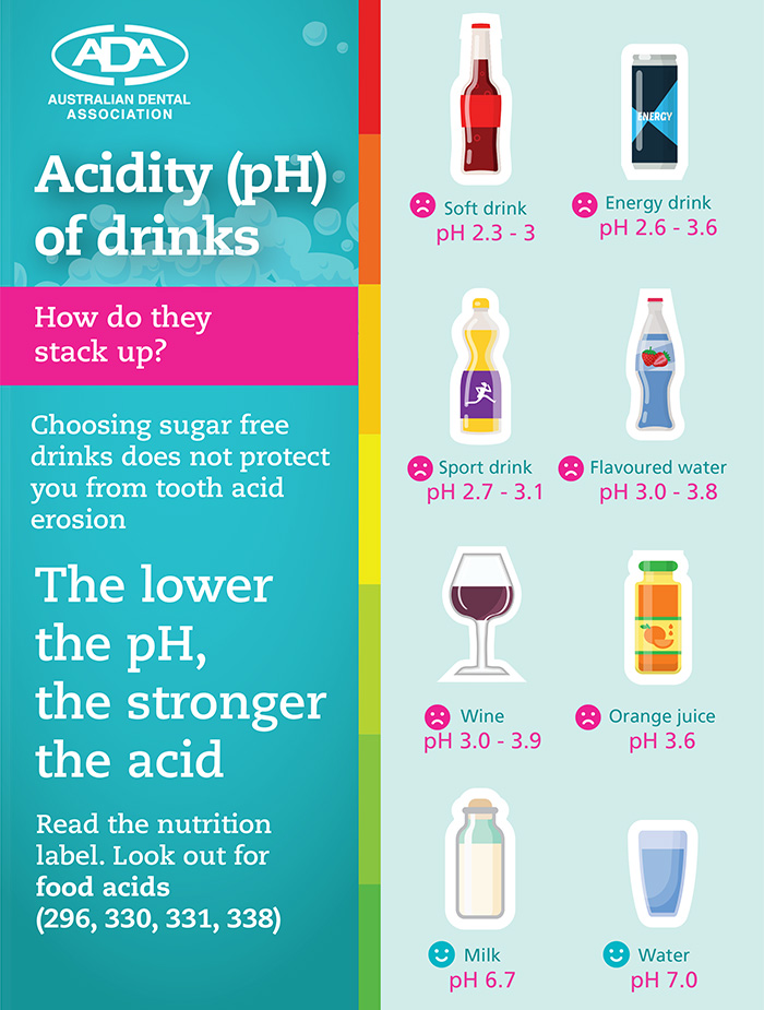 Acidity Levels on Drinks