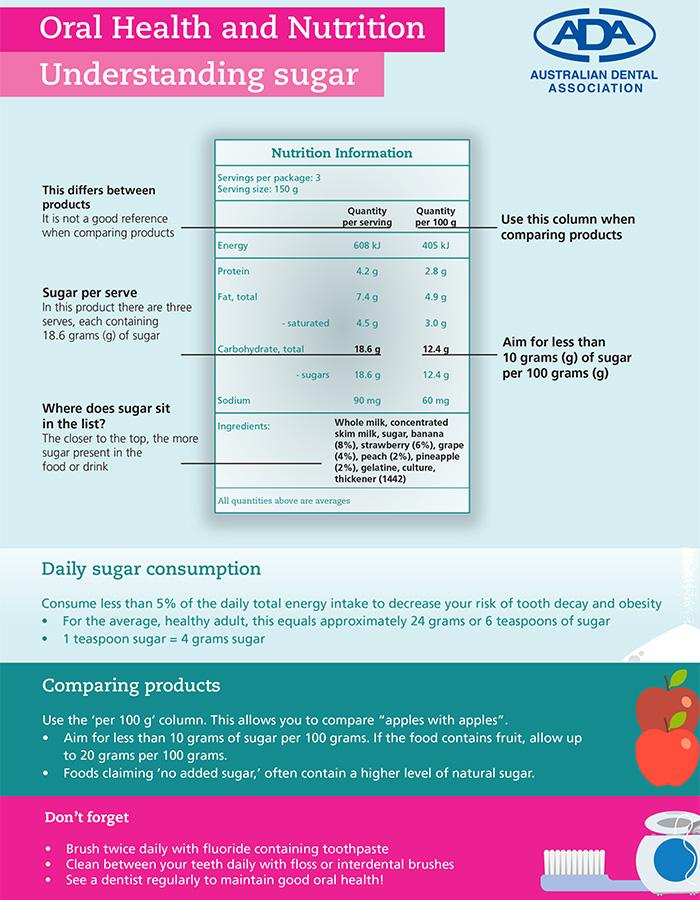 Understanding Sugar